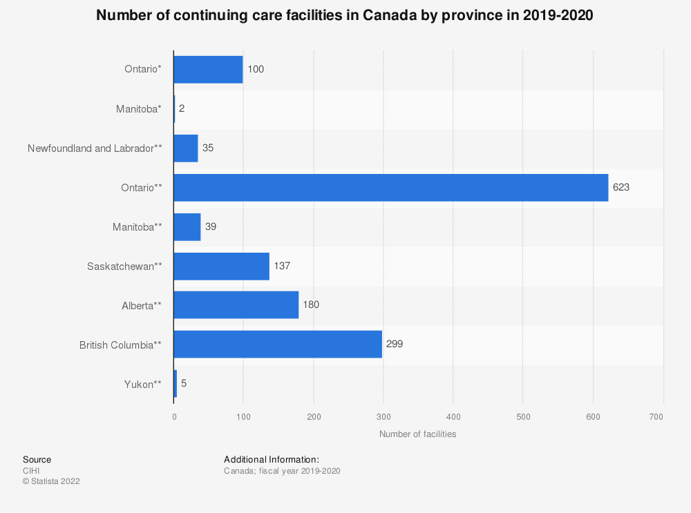 Statistic: Number of continuing care facilities in Canada by province in 2018-2019 | Statista