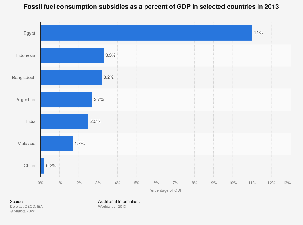 Statistic: Fossil fuel consumption subsidies as a percent of GDP in selected countries in 2013 | Statista