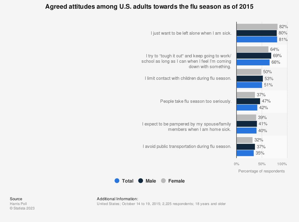 Statistic: Agreed attitudes among U.S. adults towards the flu season as of 2015 | Statista