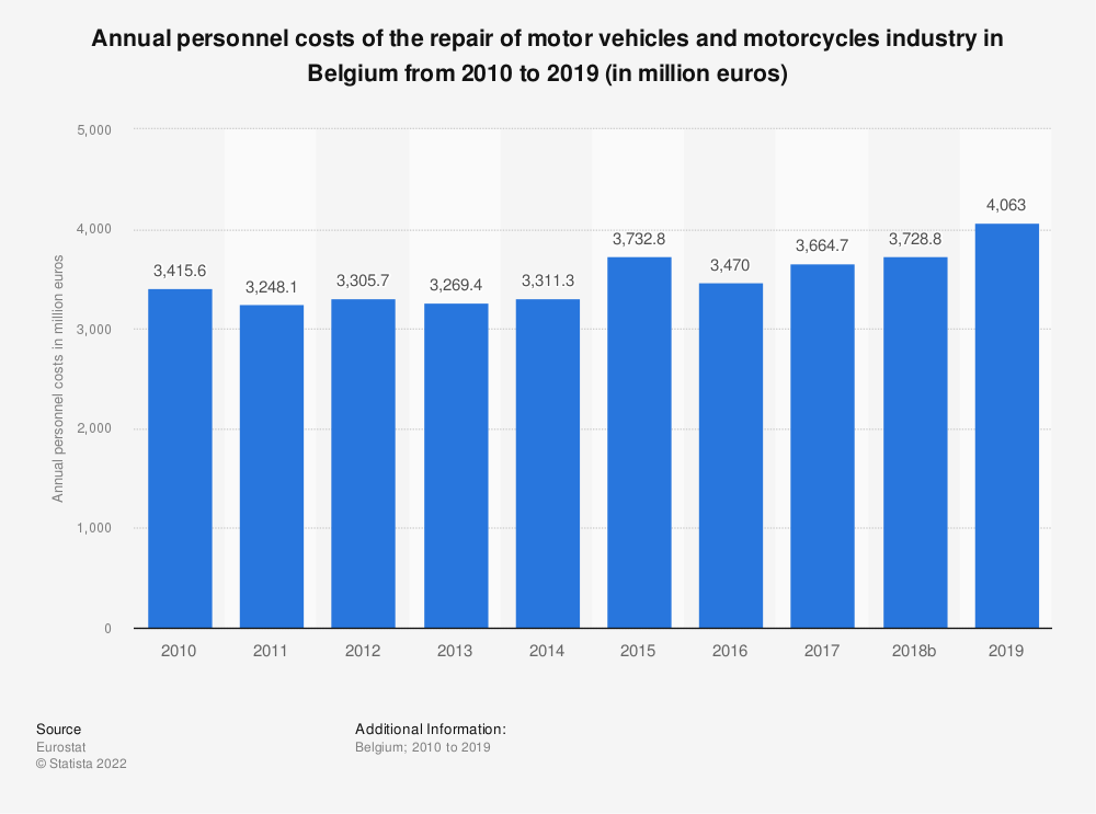Statistic: Annual personnel costs of the repair of motor vehicles and motorcycles industry in Belgium from 2008 to 2016 (in million euros) | Statista