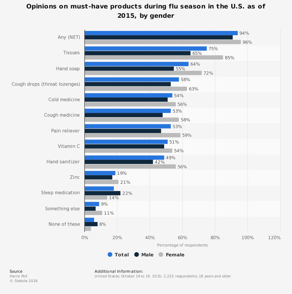Statistic: Opinions on must-have products during flu season in the U.S. as of 2015, by gender | Statista