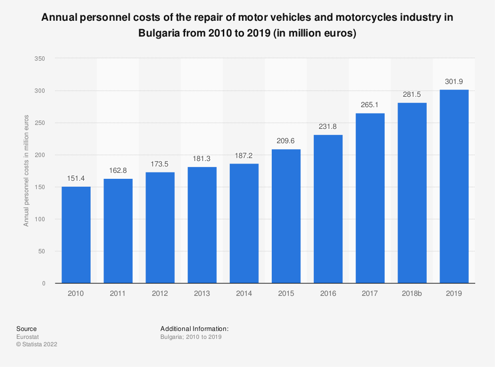 Statistic: Annual personnel costs of the repair of motor vehicles and motorcycles industry in Bulgaria from 2008 to 2016 (in million euros) | Statista
