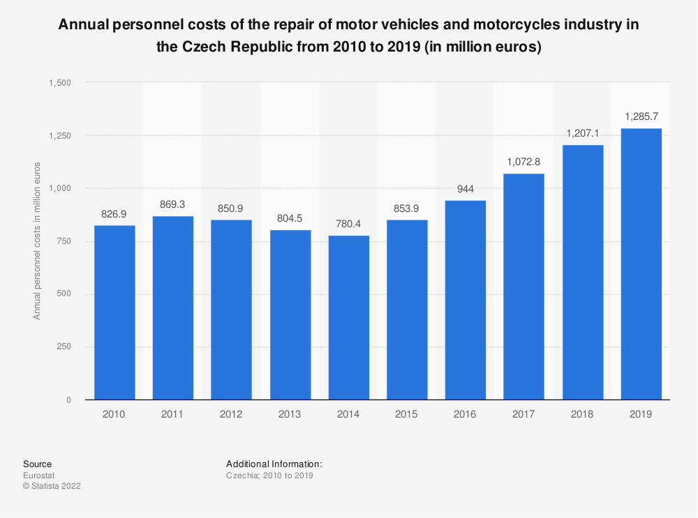 Statistic: Annual personnel costs of the repair of motor vehicles and motorcycles industry in the Czech Republic from 2008 to 2014 (in million euros) | Statista