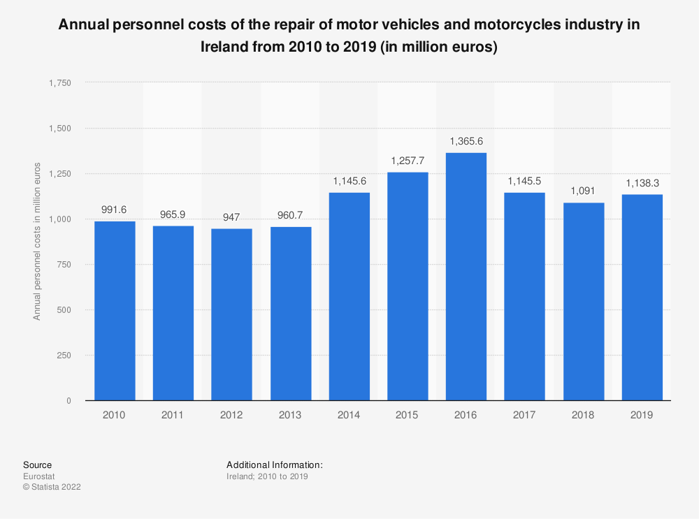 Statistic: Annual personnel costs of the repair of motor vehicles and motorcycles industry in Ireland from 2008 to 2016 (in million euros) | Statista