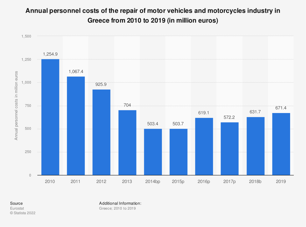Statistic: Annual personnel costs of the repair of motor vehicles and motorcycles industry in Greece from 2008 to 2016 (in million euros) | Statista