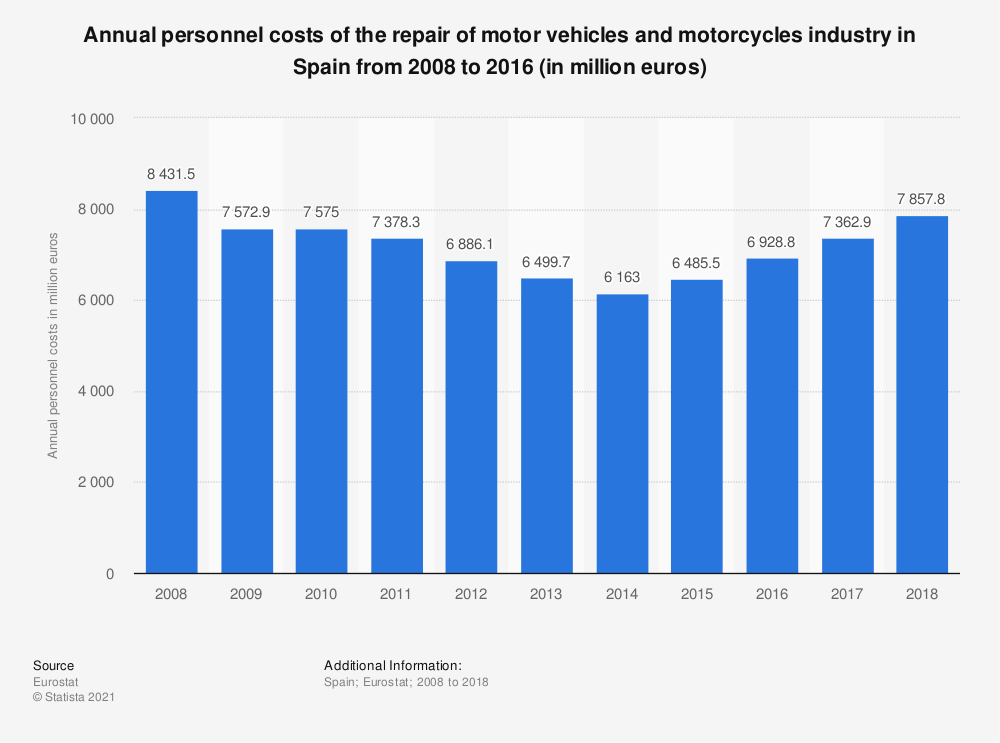 Statistic: Annual personnel costs of the repair of motor vehicles and motorcycles industry in Spain from 2008 to 2016 (in million euros) | Statista