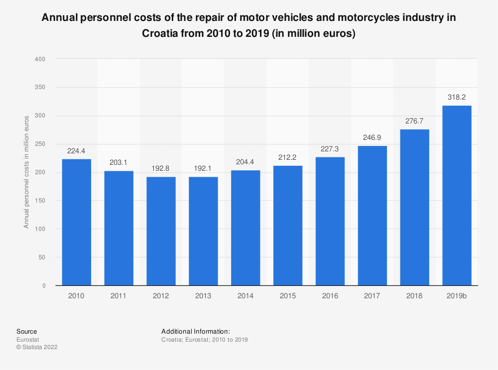 Statistic: Annual personnel costs of the repair of motor vehicles and motorcycles industry in Croatia from 2008 to 2016 (in million euros) | Statista