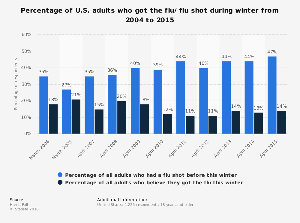 Statistic: Percentage of U.S. adults who got the flu/ flu shot during winter from 2004 to 2015 | Statista