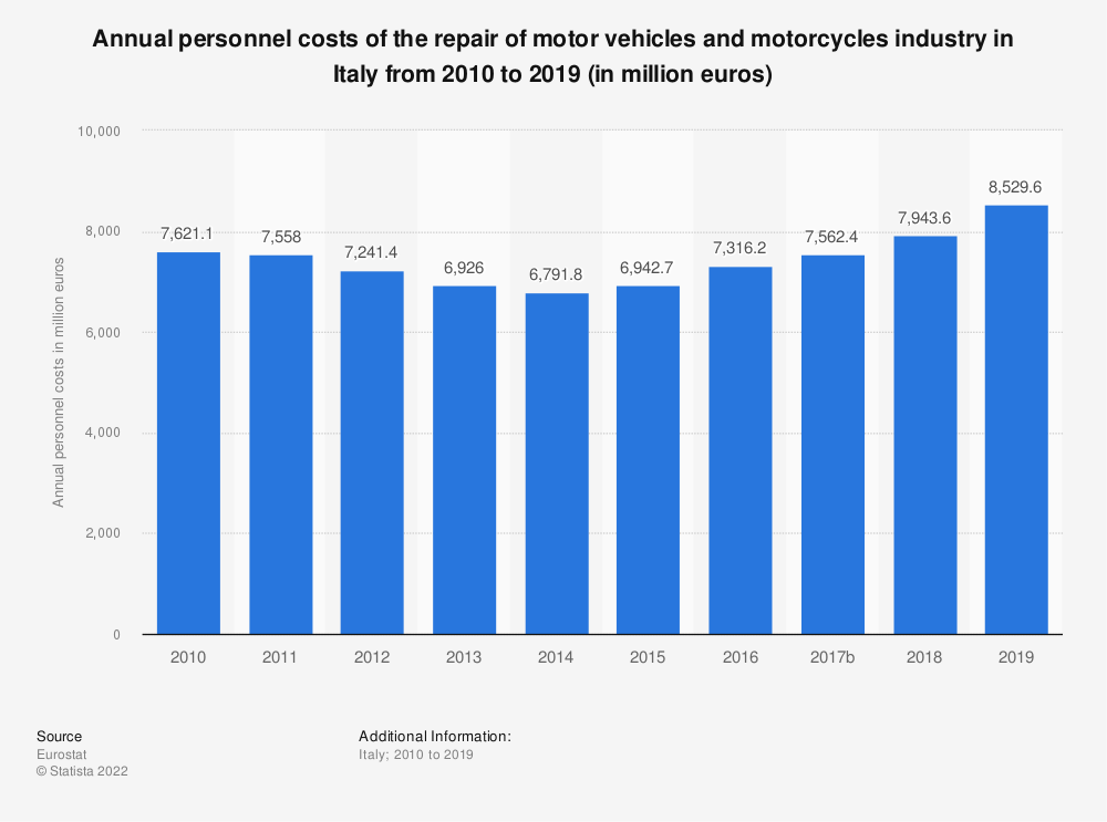 Statistic: Annual personnel costs of the repair of motor vehicles and motorcycles industry in Italy from 2008 to 2016 (in million euros)   Statista