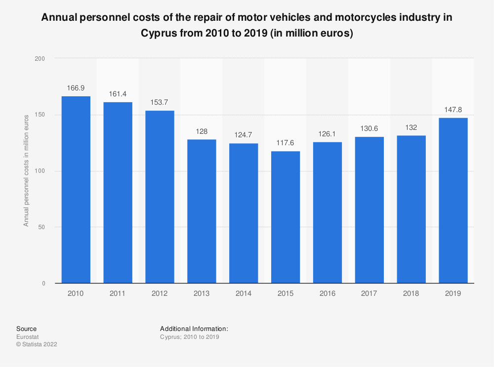 Statistic: Annual personnel costs of the repair of motor vehicles and motorcycles industry in Cyprus from 2008 to 2016 (in million euros) | Statista
