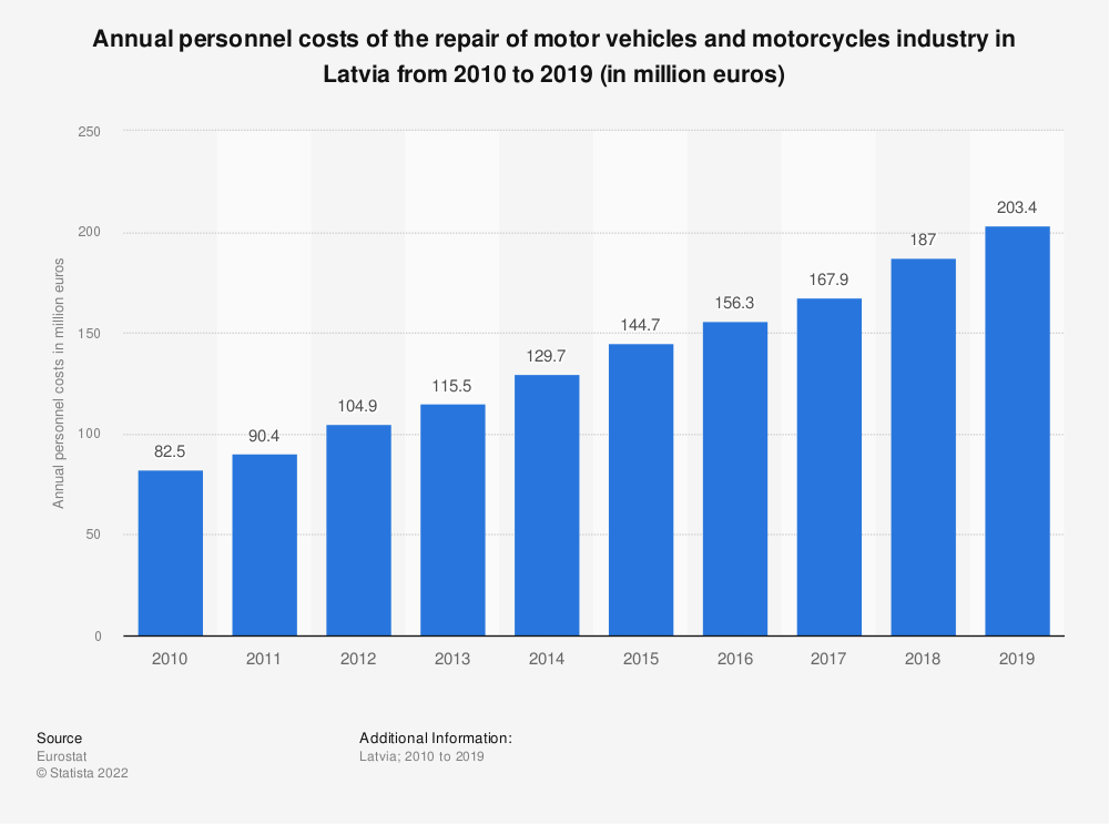 Statistic: Annual personnel costs of the repair of motor vehicles and motorcycles industry in Latvia from 2008 to 2016 (in million euros) | Statista