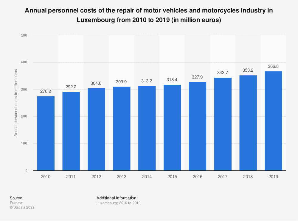 Statistic: Annual personnel costs of the repair of motor vehicles and motorcycles industry in Luxembourg from 2008 to 2016 (in million euros) | Statista