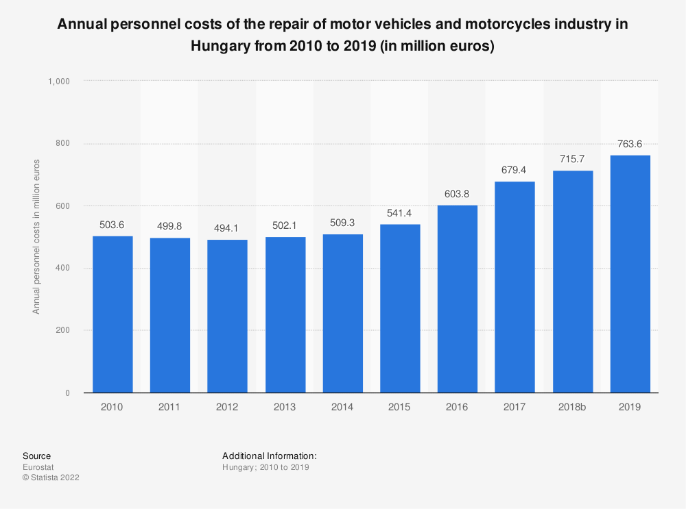 Statistic: Annual personnel costs of the repair of motor vehicles and motorcycles industry in Hungary from 2008 to 2016 (in million euros) | Statista