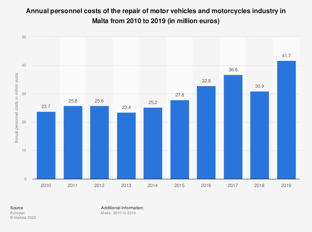 Statistic: Annual personnel costs of the repair of motor vehicles and motorcycles industry in Malta from 2008 to 2016 (in million euros) | Statista