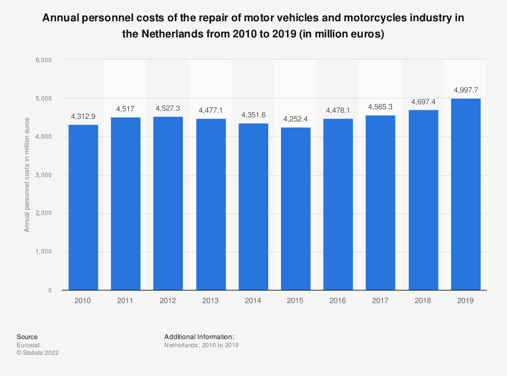 Statistic: Annual personnel costs of the repair of motor vehicles and motorcycles industry in the Netherlands from 2008 to 2016 (in million euros) | Statista