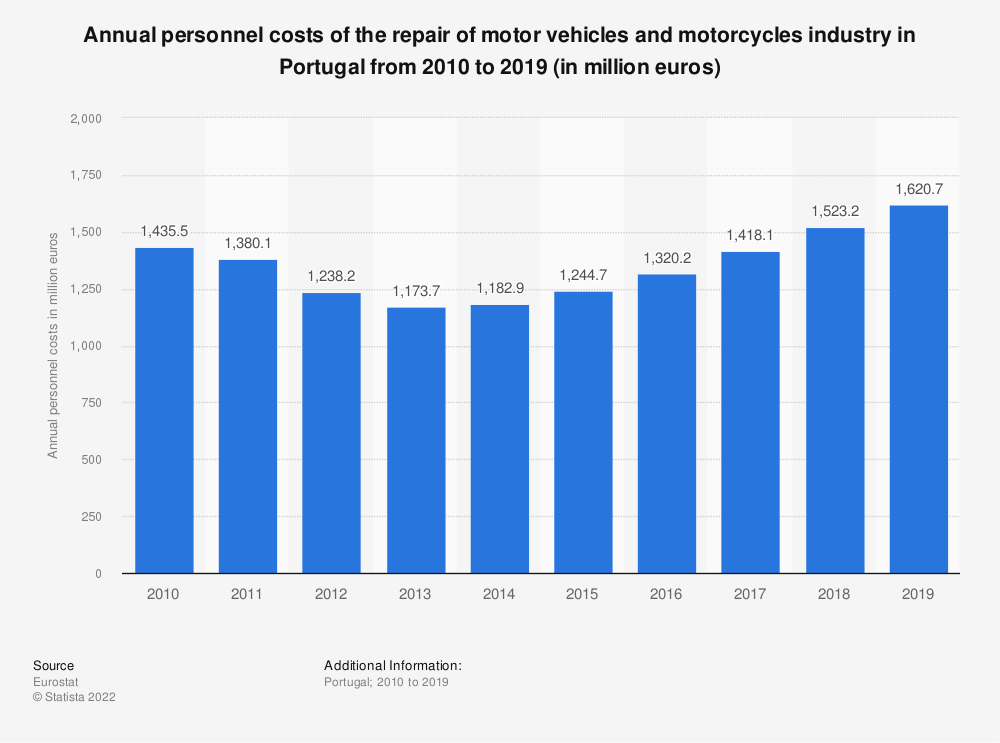 Statistic: Annual personnel costs of the repair of motor vehicles and motorcycles industry in Portugal from 2008 to 2014 (in million euros) | Statista
