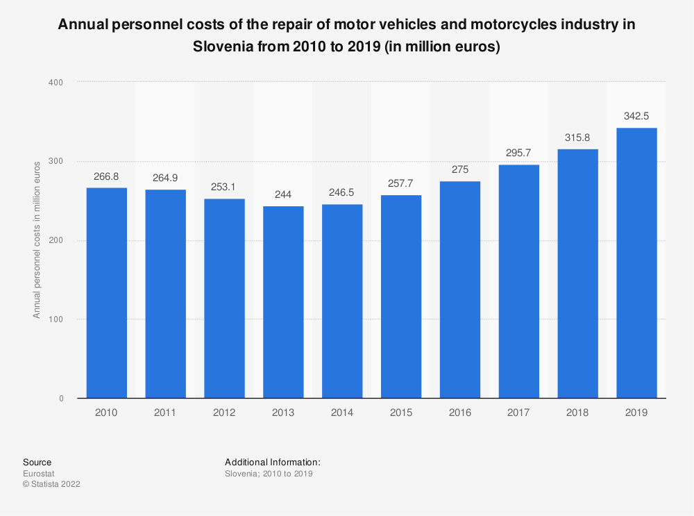 Statistic: Annual personnel costs of the repair of motor vehicles and motorcycles industry in Slovenia from 2008 to 2016 (in million euros) | Statista