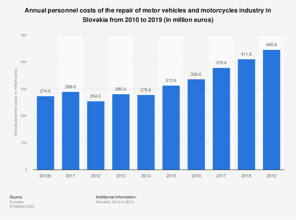 Statistic: Annual personnel costs of the repair of motor vehicles and motorcycles industry in Slovakia from 2008 to 2016 (in million euros) | Statista