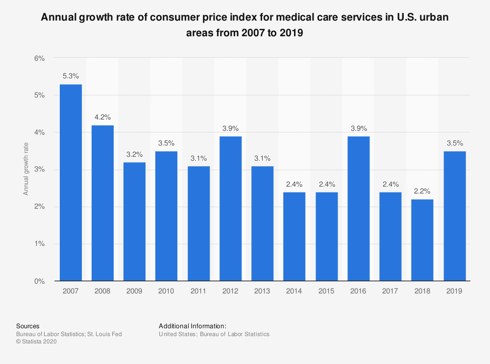 Statistic: Annual growth rate of consumer price index for medical care services in U.S. urban areas from 2007 to 2019 | Statista