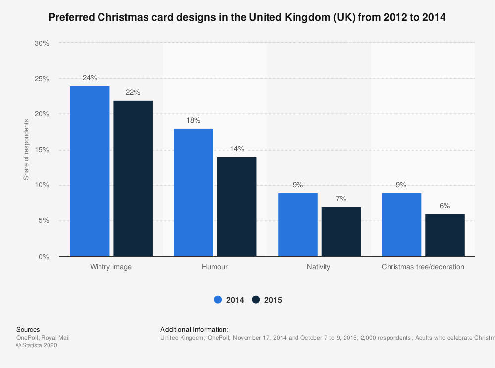Statistic: Preferred Christmas card designs in the United Kingdom (UK) from 2012 to 2014 | Statista