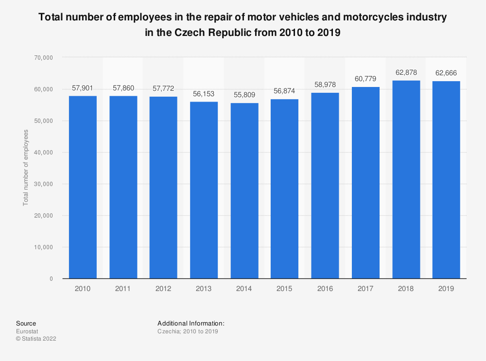 Statistic: Total number of employees in the repair of motor vehicles and motorcycles industry in the Czech Republic from 2008 to 2016 | Statista