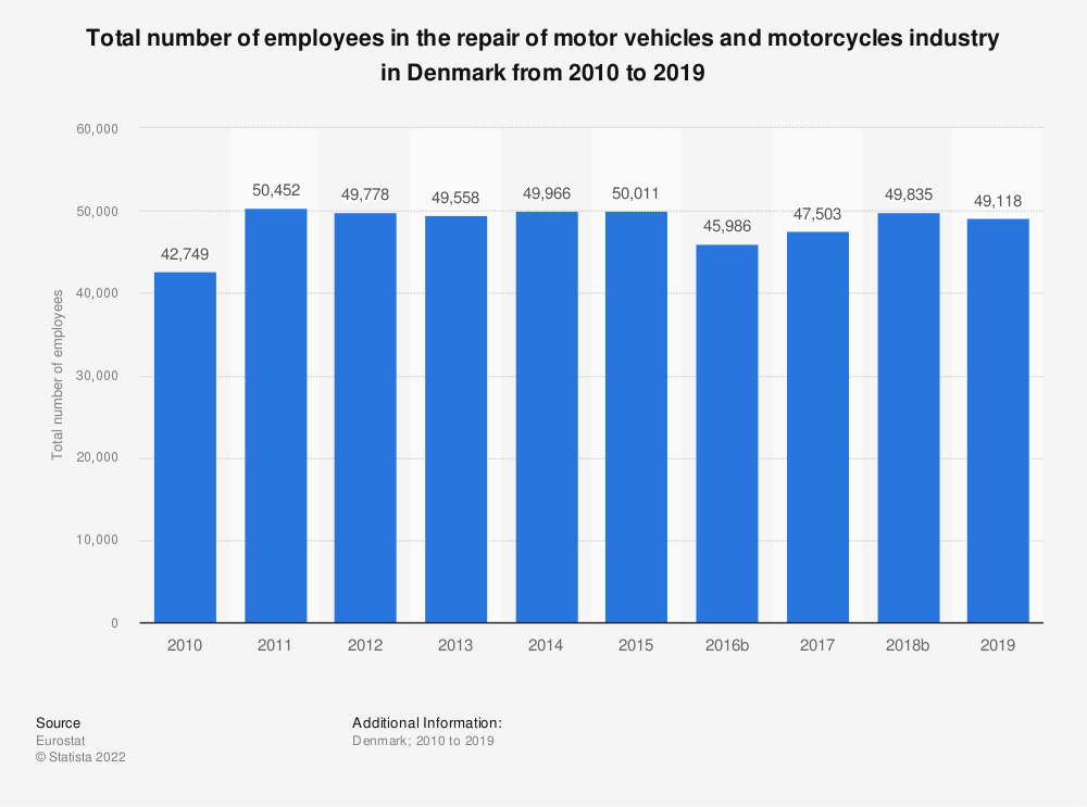 Statistic: Total number of employees in the repair of motor vehicles and motorcycles industry in Denmark from 2008 to 2016 | Statista