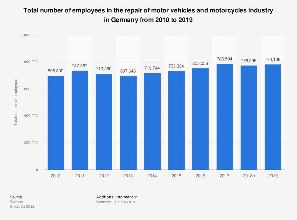 Statistic: Total number of employees in the repair of motor vehicles and motorcycles industry in Germany from 2008 to 2016 | Statista