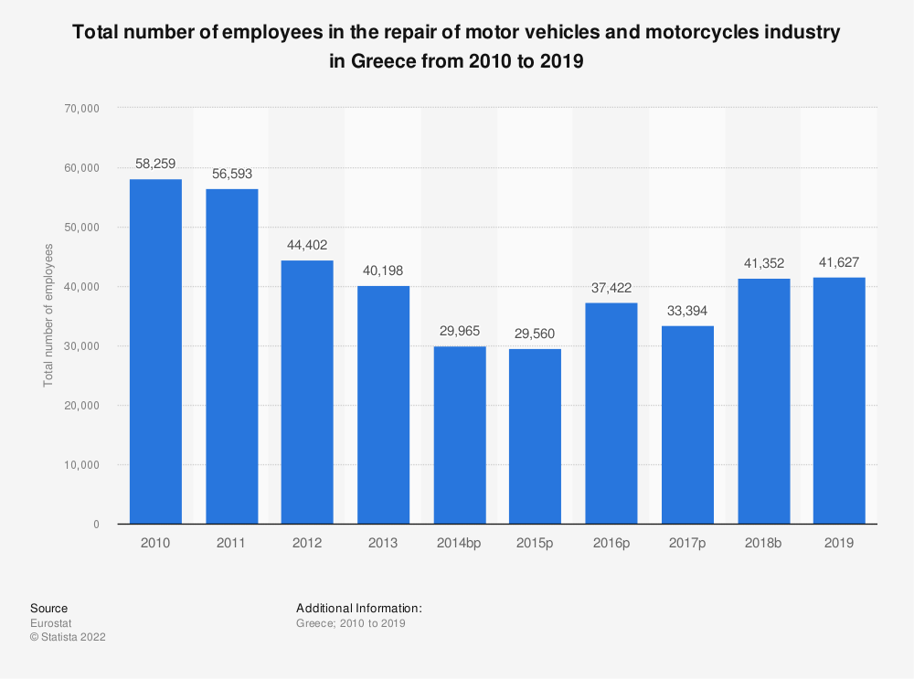 Statistic: Total number of employees in the repair of motor vehicles and motorcycles industry in Greece from 2008 to 2016 | Statista