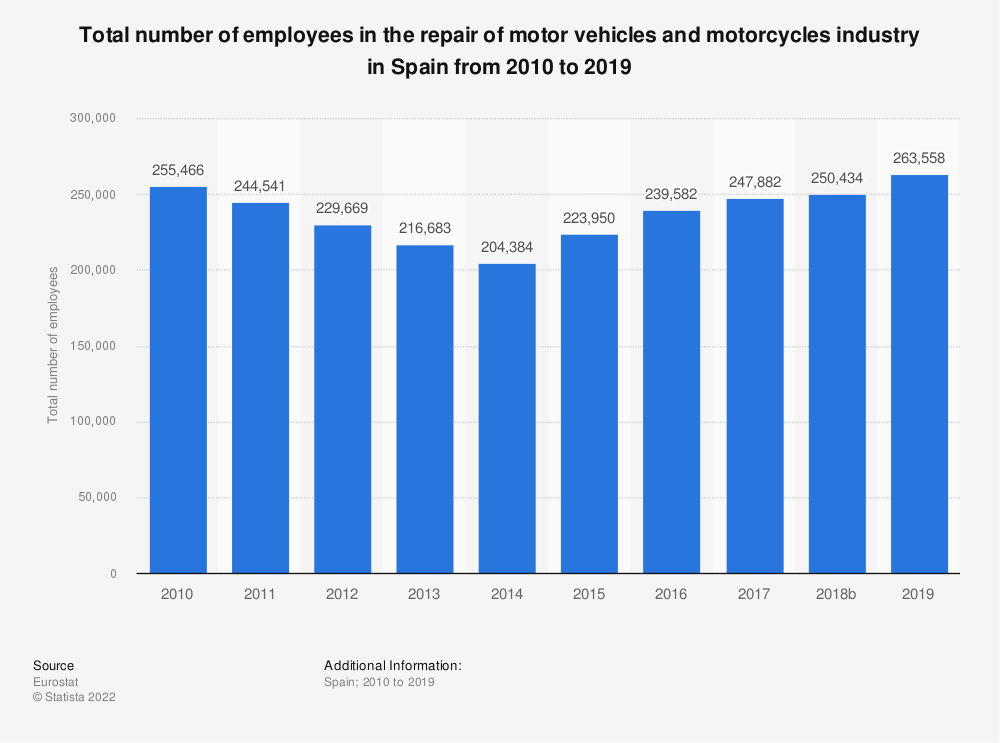 Statistic: Total number of employees in the repair of motor vehicles and motorcycles industry in Spain from 2008 to 2016 | Statista
