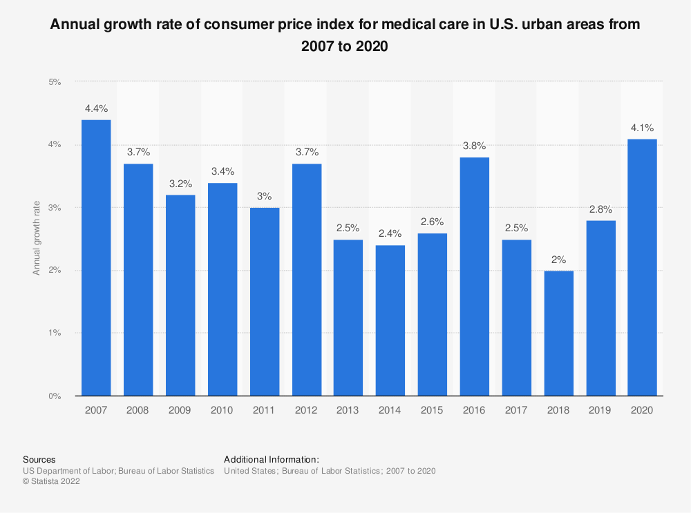 Statistic: Annual growth rate of consumer price index for medical care in U.S. urban areas from 2007 to 2019 | Statista