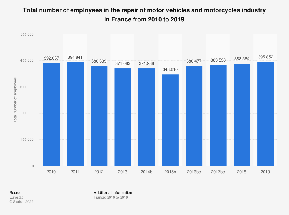 Statistic: Total number of employees in the repair of motor vehicles and motorcycles industry in France from 2008 to 2016 | Statista