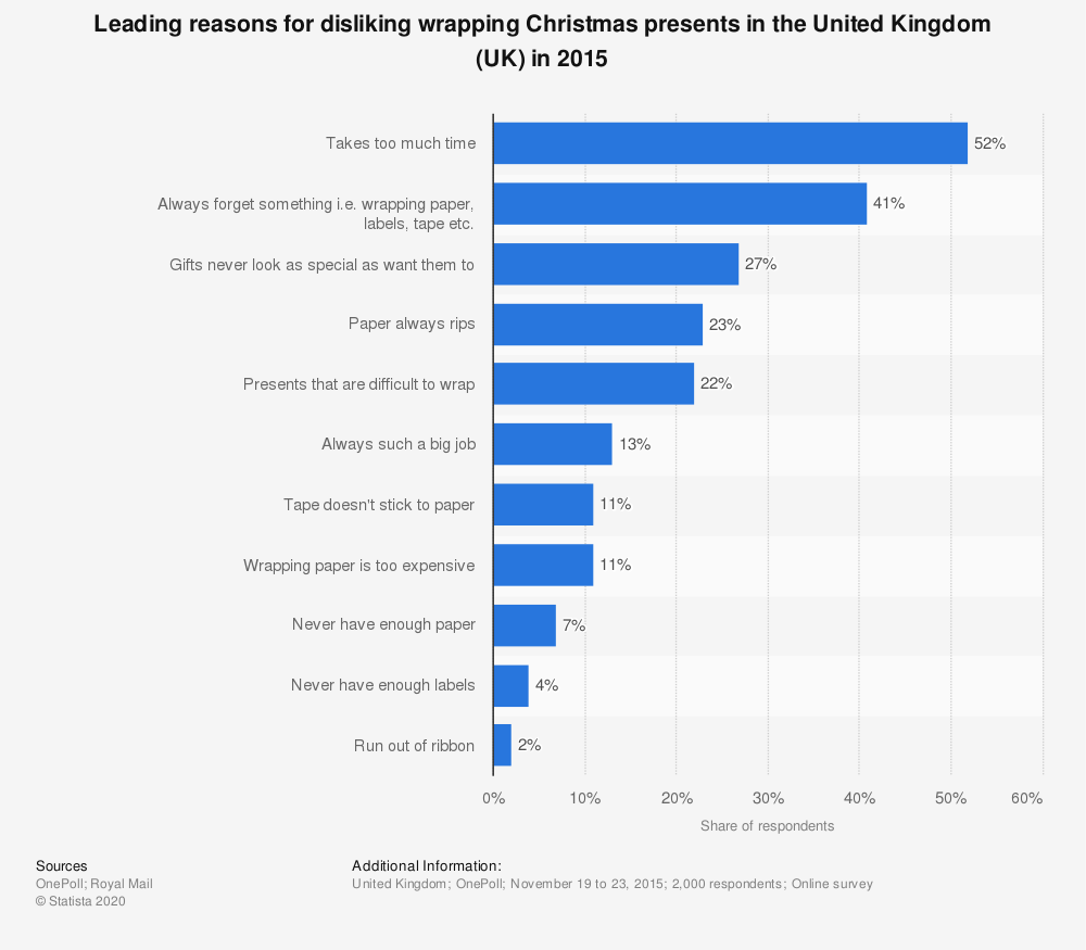 Statistic: Leading reasons for disliking wrapping Christmas presents in the United Kingdom (UK) in 2015 | Statista