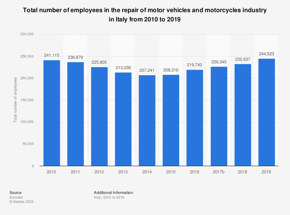 Statistic: Total number of employees in the repair of motor vehicles and motorcycles industry in Italy from 2008 to 2016 | Statista