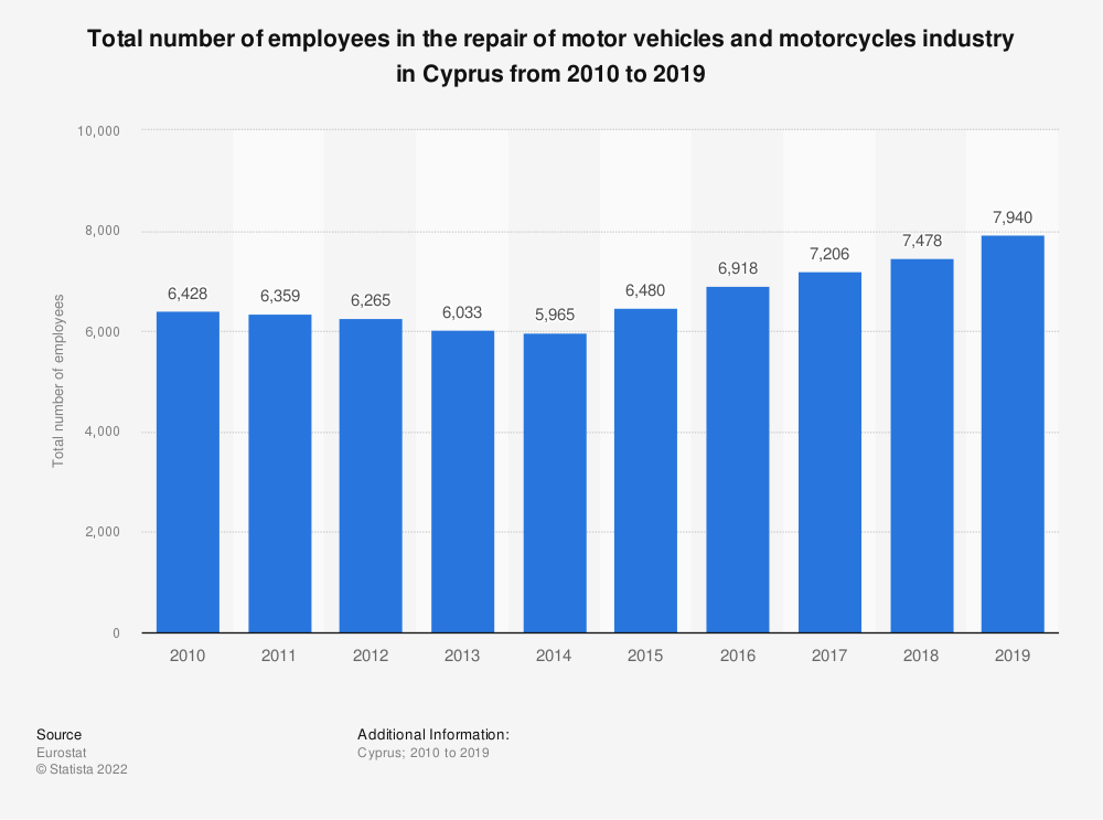 Statistic: Total number of employees in the repair of motor vehicles and motorcycles industry in Cyprus from 2008 to 2016 | Statista