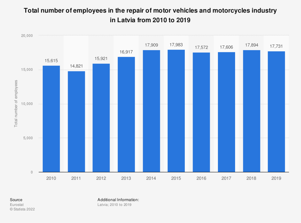 Statistic: Total number of employees in the repair of motor vehicles and motorcycles industry in Latvia from 2008 to 2016 | Statista
