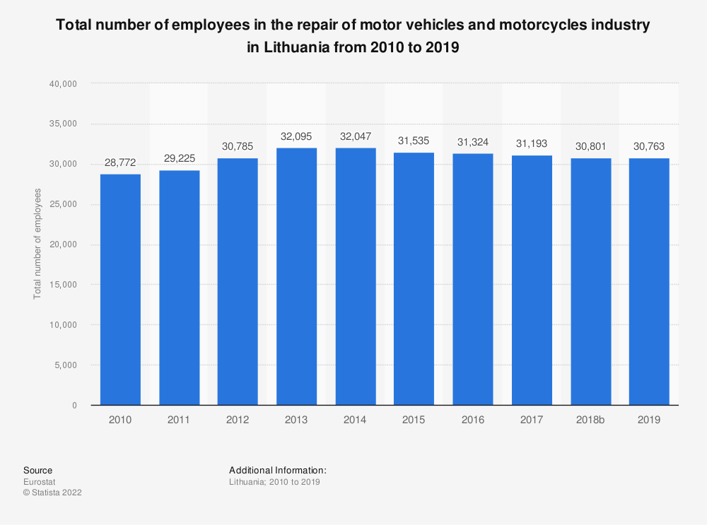 Statistic: Total number of employees in the repair of motor vehicles and motorcycles industry in Lithuania from 2008 to 2016 | Statista