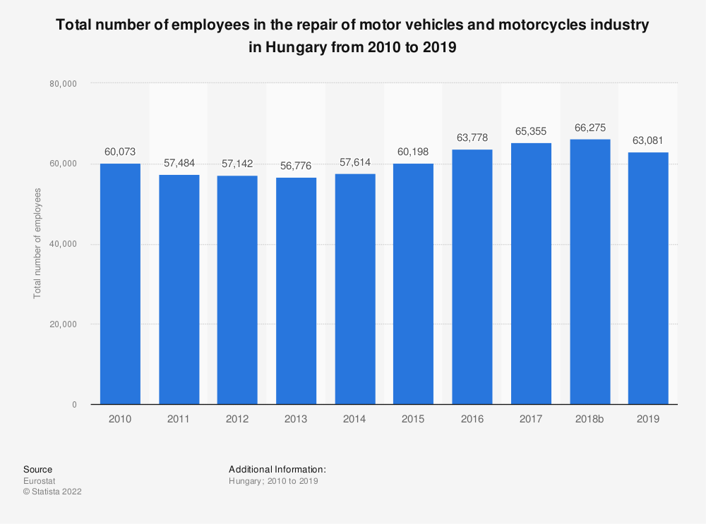 Statistic: Total number of employees in the repair of motor vehicles and motorcycles industry in Hungary from 2008 to 2016 | Statista