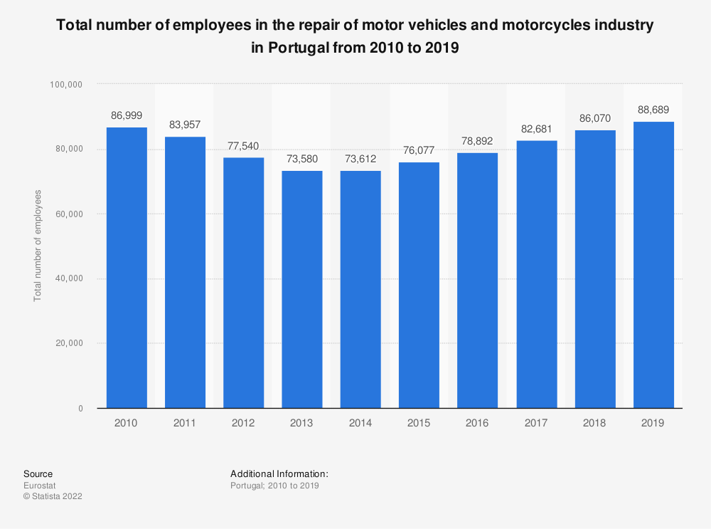 Statistic: Total number of employees in the repair of motor vehicles and motorcycles industry in Portugal from 2008 to 2016   Statista