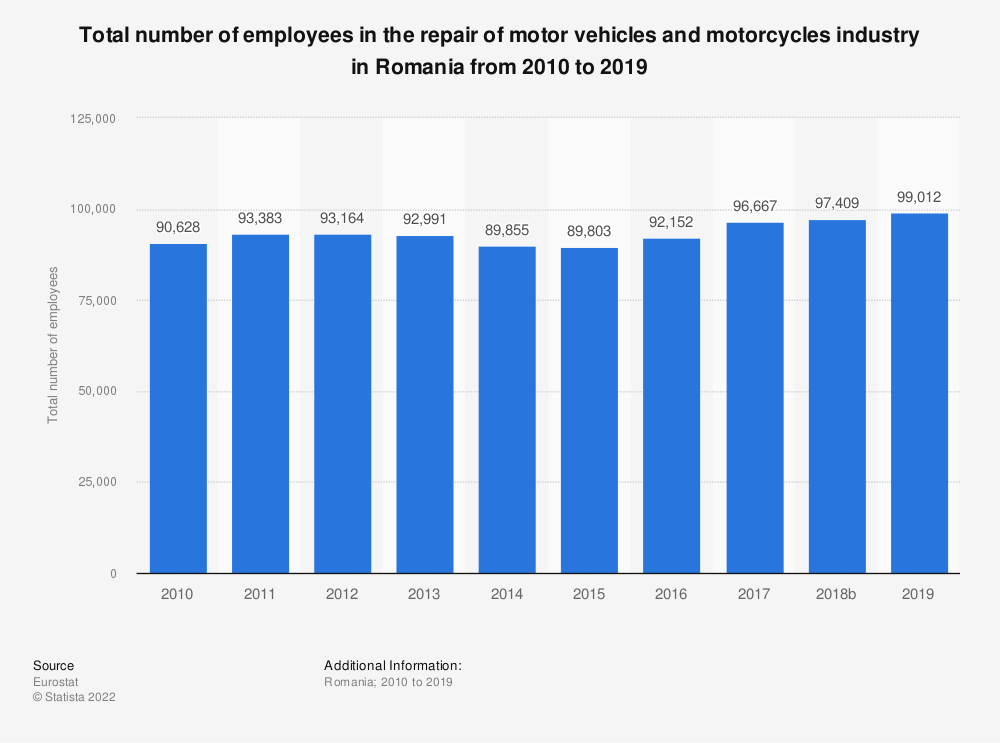 Statistic: Total number of employees in the repair of motor vehicles and motorcycles industry in Romania from 2008 to 2016 | Statista