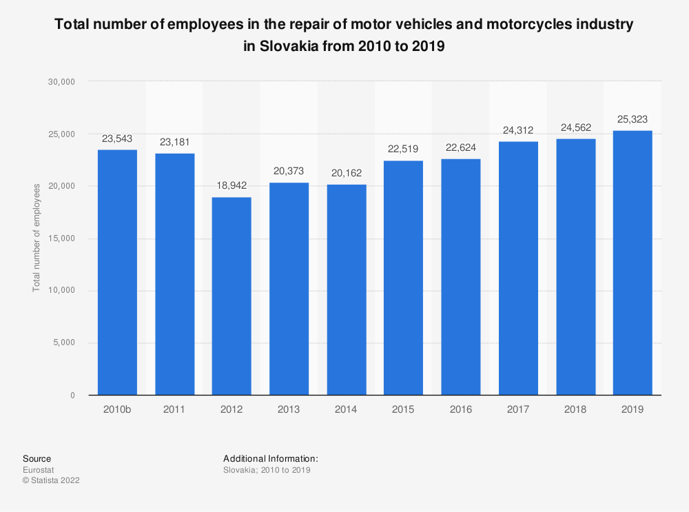 Statistic: Total number of employees in the repair of motor vehicles and motorcycles industry in Slovakia from 2008 to 2016 | Statista