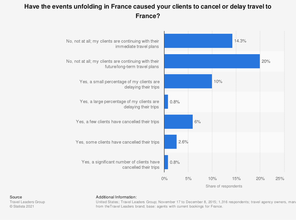 Statistic: Have the events unfolding in France caused your clients to cancel or delay travel to France? | Statista