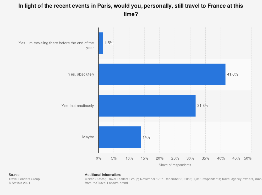Statistic: In light of the recent events in Paris, would you, personally, still travel to France at this time? | Statista