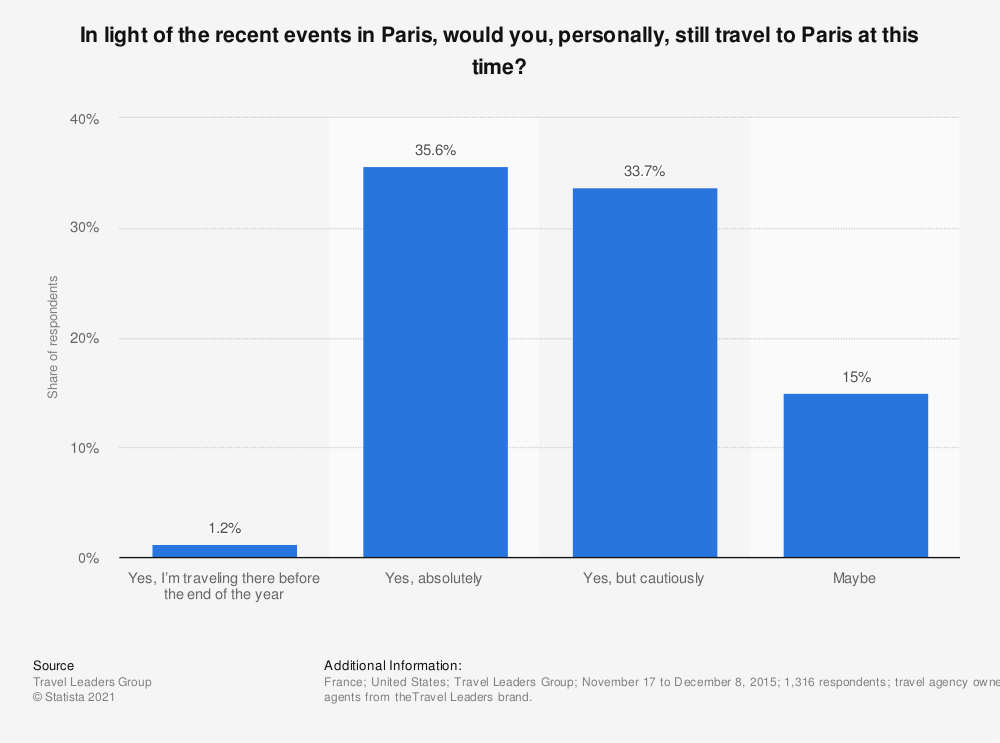 Statistic: In light of the recent events in Paris, would you, personally, still travel to Paris at this time? | Statista