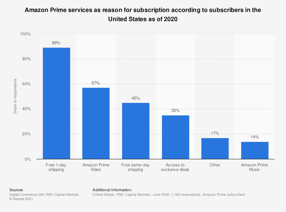 Statistic: Amazon Prime services as reason for subscription according to subscribers in the United States as of 2018 | Statista