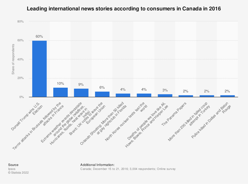 Statistic: Leading international news stories according to consumers in Canada in 2016 | Statista