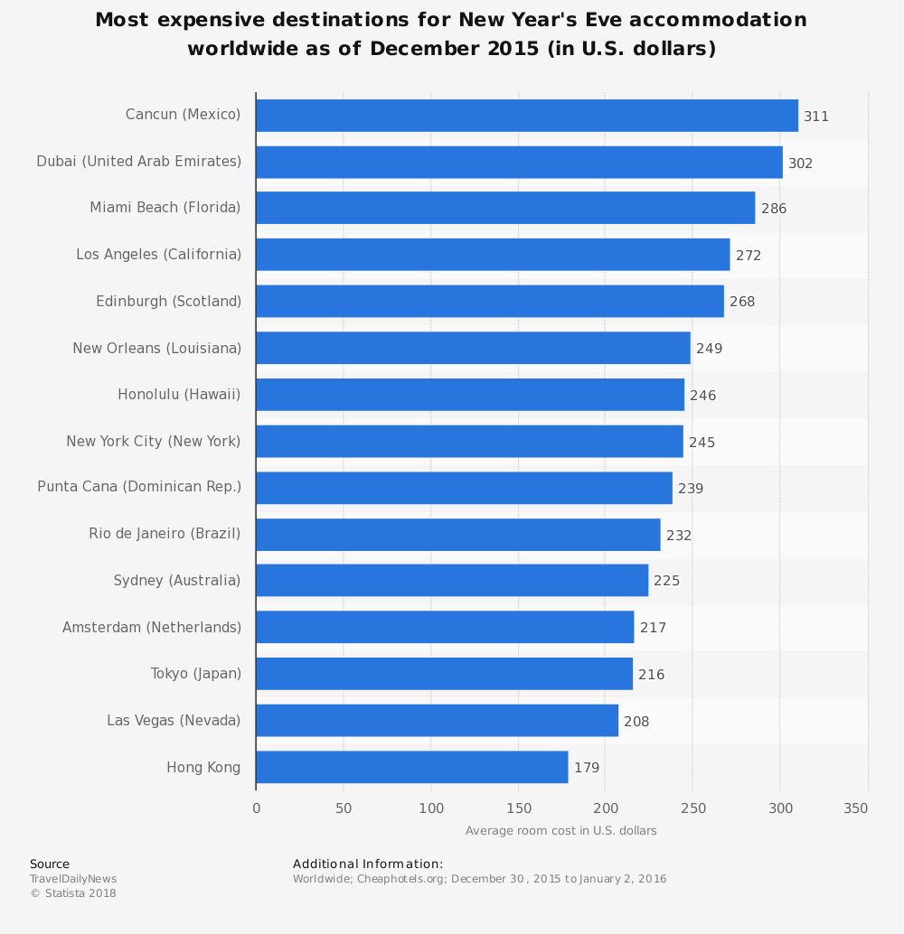 Statistic: Most expensive destinations for New Year's Eve accommodation worldwide as of December 2015 (in U.S. dollars) | Statista