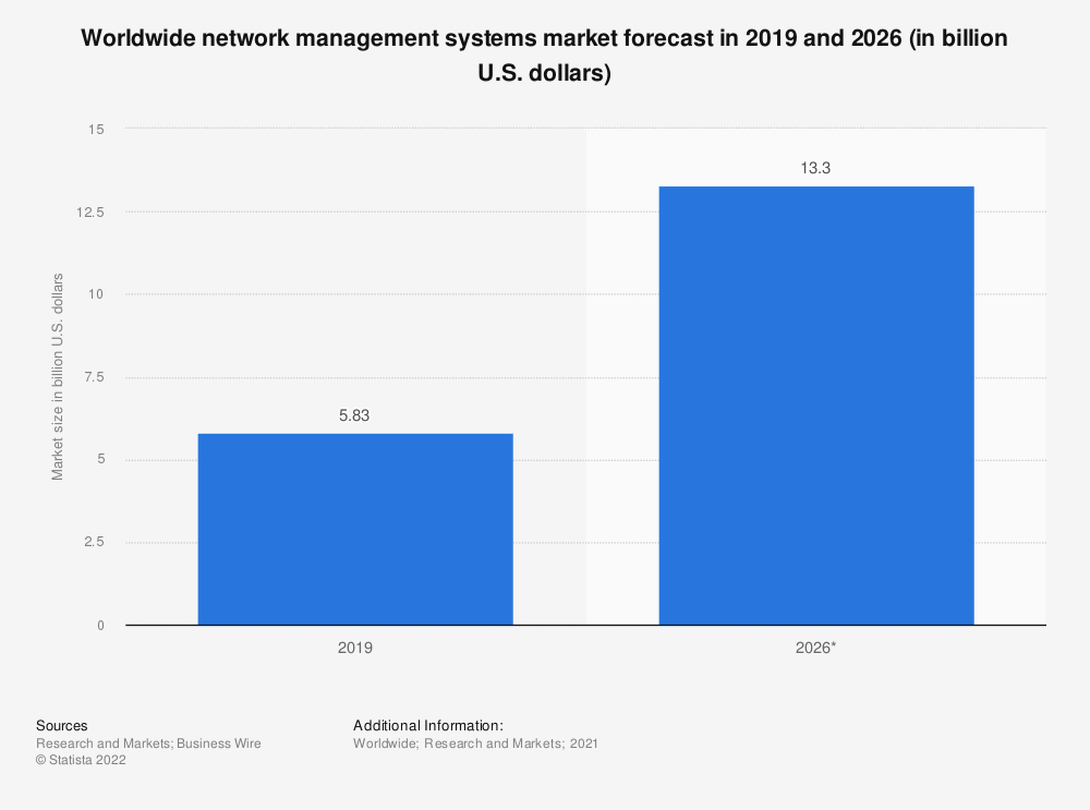 Statistic: Worldwide network management systems market forecast in 2020 and 2027 (in billion U.S. dollars)   Statista