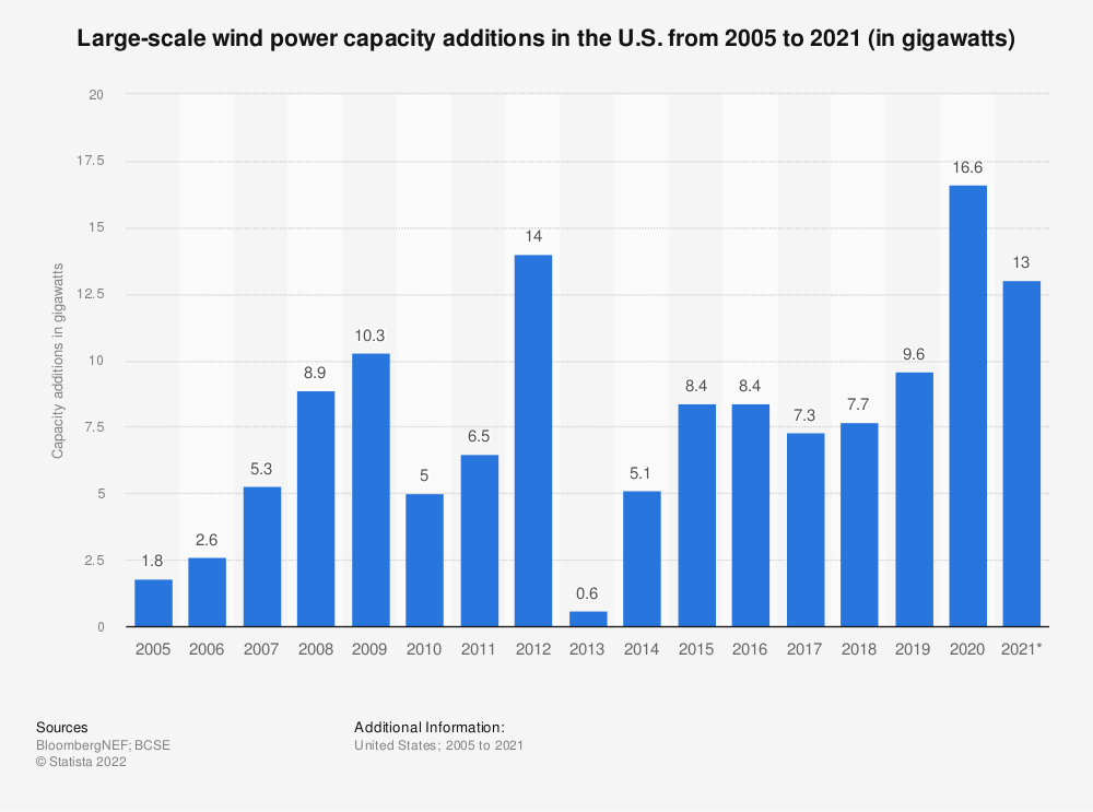 Statistic: Large-scale wind power capacity additions in the U.S. from 2005 to 2019 (in gigawatts) | Statista