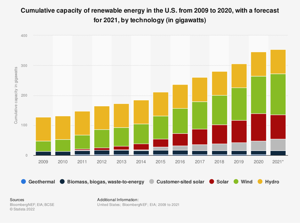 Statistic: Cumulative capacity of renewable energy in the U.S. from 2009 to 2018, by technology (in gigawatts) | Statista