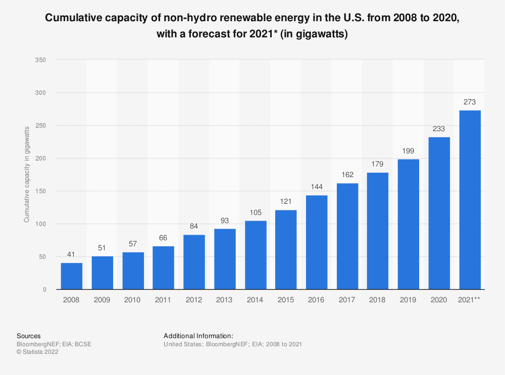 Statistic: Cumulative capacity of non-hydro renewable energy in the U.S. from 2008 to 2018 (in gigawatts)* | Statista